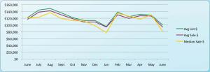 Grandville MI  Real Estate Sales Statistics