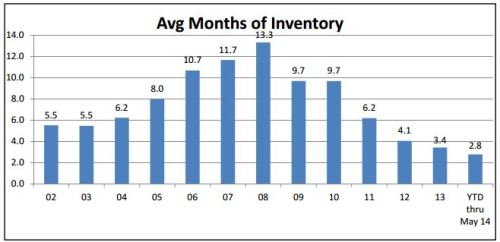 Trends Graphic for Housing Inventory in West MI 2013-2014